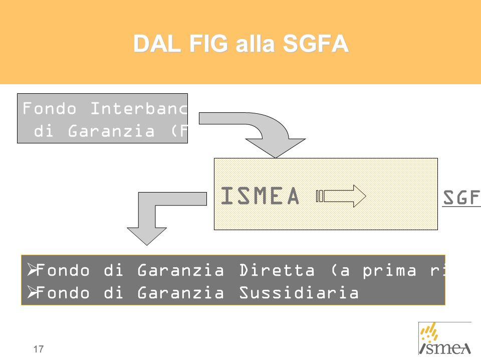 17 DAL FIG alla SGFA ISMEA SGFA Fondo Interbancario di Garanzia (FIG)  Fondo di Garanzia Diretta (a prima richiesta)  Fondo di Garanzia Sussidiaria