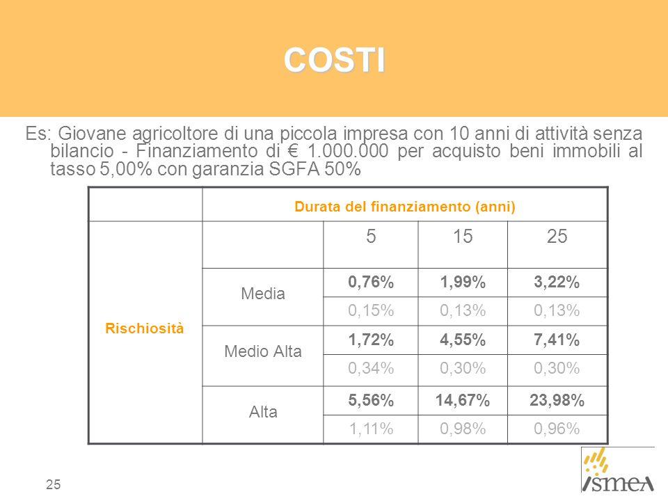 25 COSTI Es: Giovane agricoltore di una piccola impresa con 10 anni di attività senza bilancio - Finanziamento di € 1.000.000 per acquisto beni immobili al tasso 5,00% con garanzia SGFA 50% 51525 Media 0,76%1,99%3,22% 0,15%0,13% Medio Alta 1,72%4,55%7,41% 0,34%0,30% Alta 5,56%14,67%23,98% 1,11%0,98%0,96% Durata del finanziamento (anni) Rischiosità