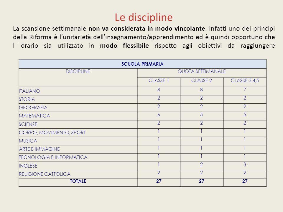 Le discipline La scansione settimanale non va considerata in modo vincolante.