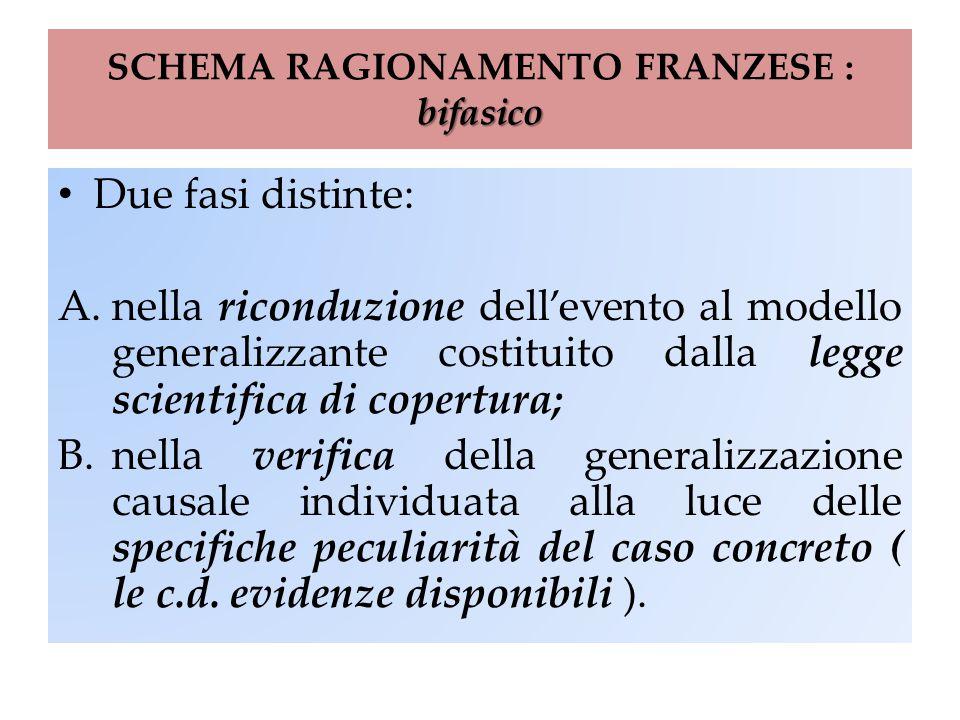 bifasico SCHEMA RAGIONAMENTO FRANZESE : bifasico Due fasi distinte: A.nella riconduzione dell'evento al modello generalizzante costituito dalla legge