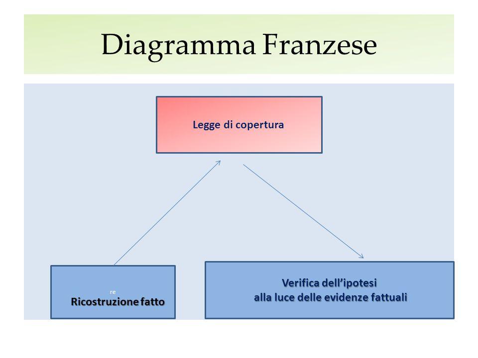Diagramma Franzese re Ricostruzione fatto Legge di copertura Verifica dell'ipotesi alla luce delle evidenze fattuali alla luce delle evidenze fattuali