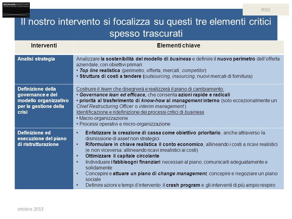 Il nostro intervento si focalizza su questi tre elementi critici spesso trascurati InterventiElementi chiave Analisi strategiaAnalizzare la sostenibilità del modello di business e definire il nuovo perimetro dell'offerta aziendale, con obiettivi primari: Top line realistica (perimetro, offerta, mercati, competitor) Struttura di costi a tendere (outsourcing, insourcing, nuovi mercati di fornitura) Definizione della governance e del modello organizzativo per la gestione della crisi Costruire il team che disegnerà e realizzerà il piano di cambiamento: Governance lean ed efficace, che consenta azioni rapide e radicali priorità al trasferimento di know-how al management interno (solo eccezionalmente un Chief Restructuring Officer o interim management ) Identificazione e ridefinizione dei processi critici di business Macro-organizzazione Processi operativi e micro-organizzazione Definizione ed esecuzione del piano di ristrutturazione Enfatizzare la creazione di cassa come obiettivo prioritario, anche attraverso la dismissione di asset non strategici Riformulare in chiave realistica il conto economico, allineando i costi a ricavi realistici (e non viceversa: allineando ricavi irrealistici ai costi) Ottimizzare il capitale circolante Individuare i fabbisogni finanziari necessari al piano, comunicarli adeguatamente e solidamente Concepire e attuare un piano di change management, concepire e negoziare un piano sociale Definire azioni e tempi d'intervento: il crash program e gli interventi di più ampio respiro ottobre 2013 IRSO