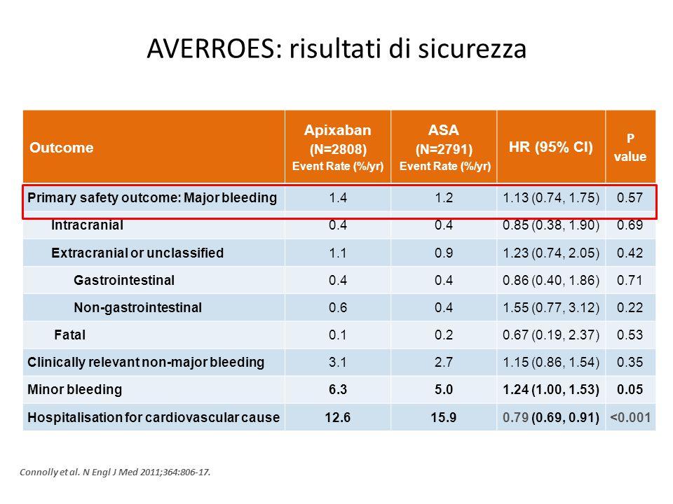 AVERROES: risultati di sicurezza Outcome Apixaban (N=2808) Event Rate (%/yr) ASA (N=2791) Event Rate (%/yr) HR (95% CI) P value Primary safety outcome