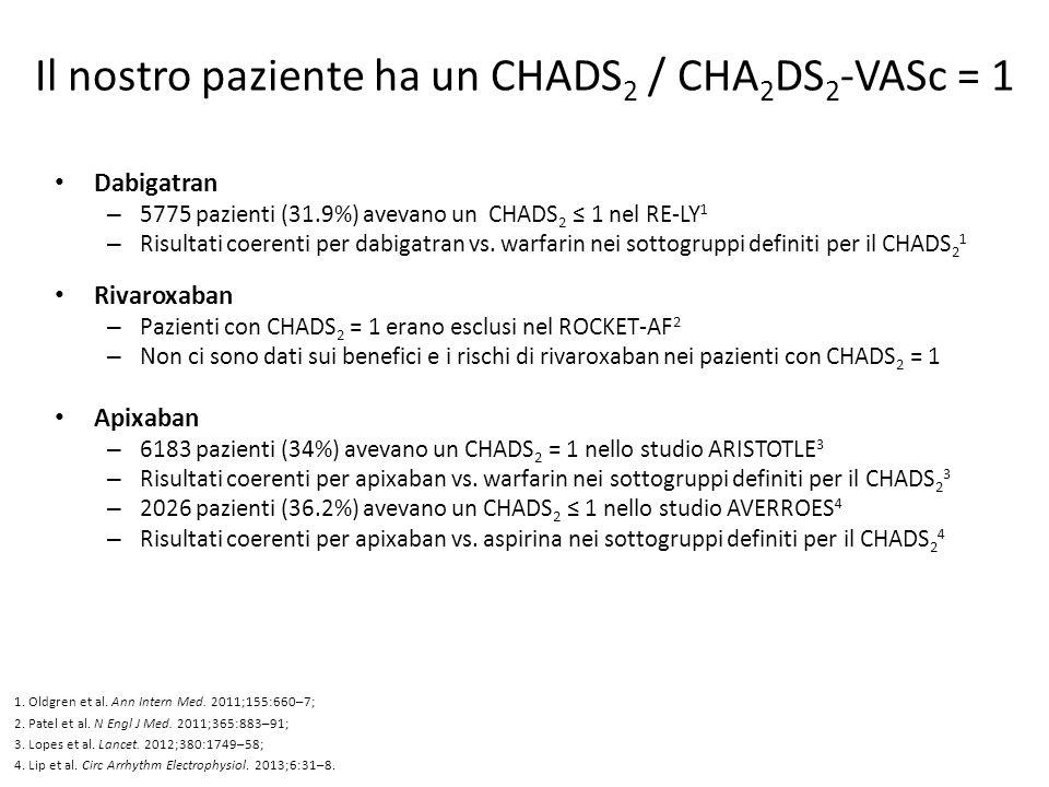 Il nostro paziente ha un CHADS 2 / CHA 2 DS 2 -VASc = 1 Dabigatran – 5775 pazienti (31.9%) avevano un CHADS 2 ≤ 1 nel RE-LY 1 – Risultati coerenti per