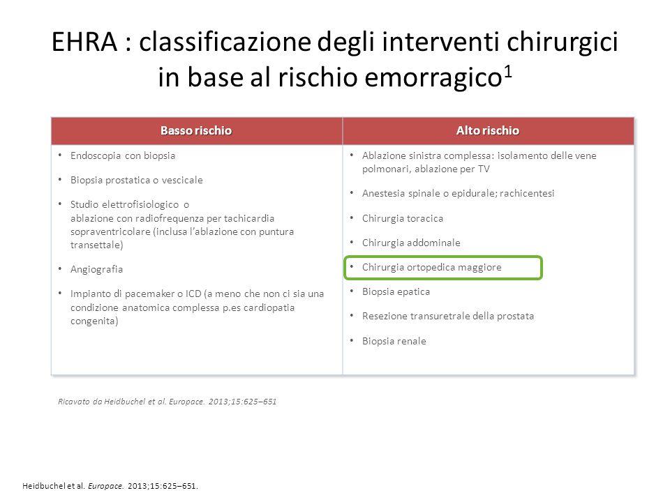 EHRA : classificazione degli interventi chirurgici in base al rischio emorragico 1 Heidbuchel et al. Europace. 2013;15:625–651. Ricavato da Heidbuchel