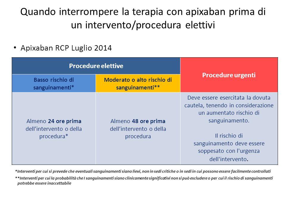 Quando interrompere la terapia con apixaban prima di un intervento/procedura elettivi Apixaban RCP Luglio 2014 Procedure elettive Procedure urgenti Ba