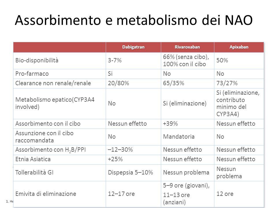 Assorbimento e metabolismo dei NAO 1. Heidbuchel et al. Europace. 2013;15:625–651. Ricavata da Heidbuchel et al. Europace. 2013;15:625–651.