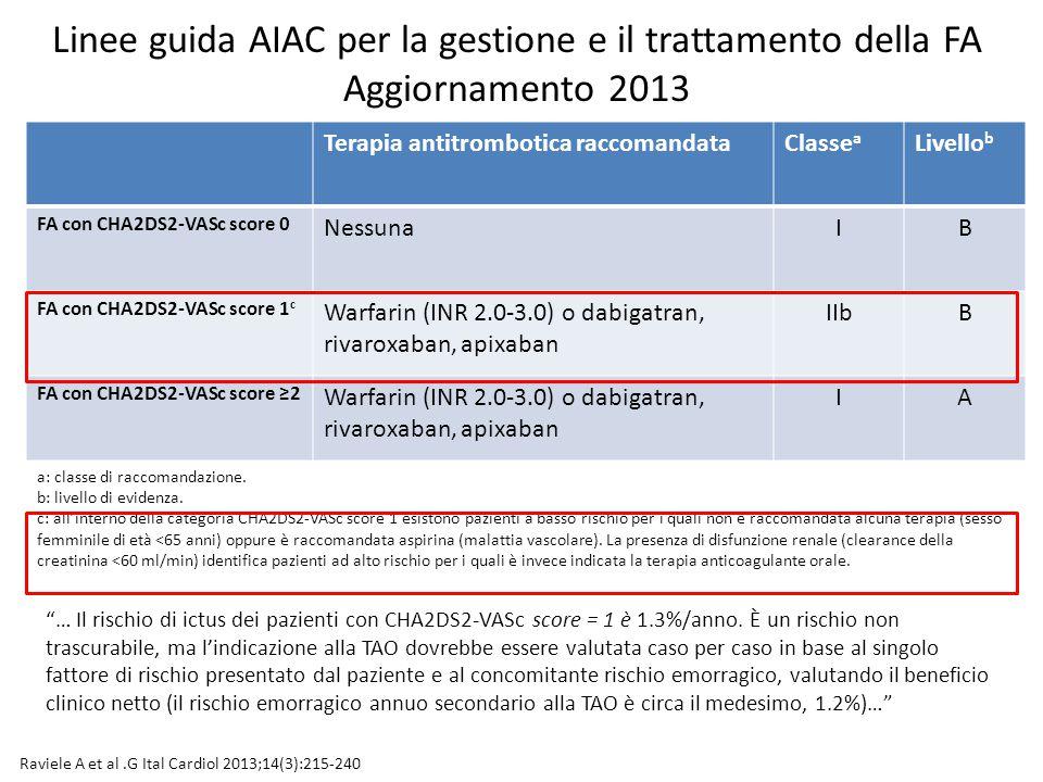 Raviele A et al.G Ital Cardiol 2013;14(3):215-240 Terapia antitrombotica raccomandataClasse a Livello b FA con CHA2DS2-VASc score 0 NessunaIB FA con C