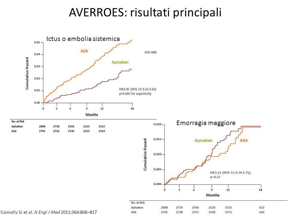 AVERROES: risultati principali Ictus o embolia sistemica Emorragia maggiore Connolly SJ et al. N Engl J Med 2011;364:806–817