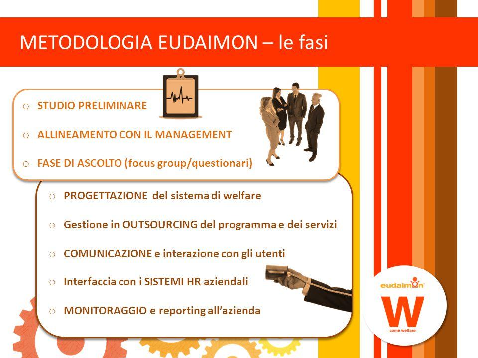 METODOLOGIA EUDAIMON – le fasi o PROGETTAZIONE del sistema di welfare o Gestione in OUTSOURCING del programma e dei servizi o COMUNICAZIONE e interazi