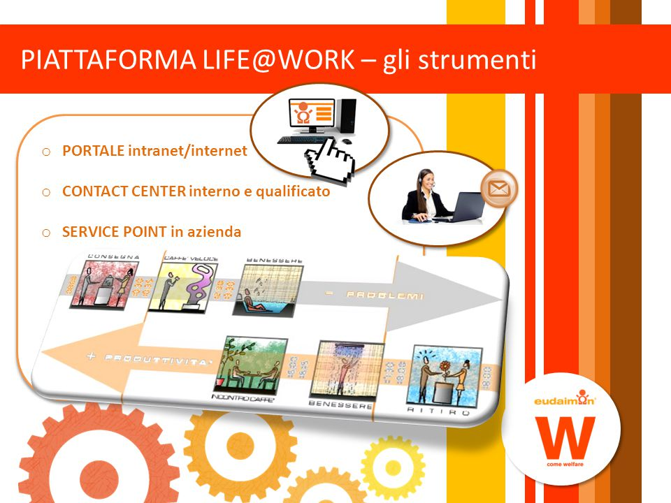 PIATTAFORMA LIFE@WORK – gli strumenti o PORTALE intranet/internet o CONTACT CENTER interno e qualificato o SERVICE POINT in azienda