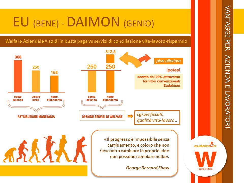 EU (BENE) - DAIMON (GENIO) Welfare Aziendale = soldi in busta paga vs servizi di conciliazione vita-lavoro-risparmio «Il progresso è impossibile senza