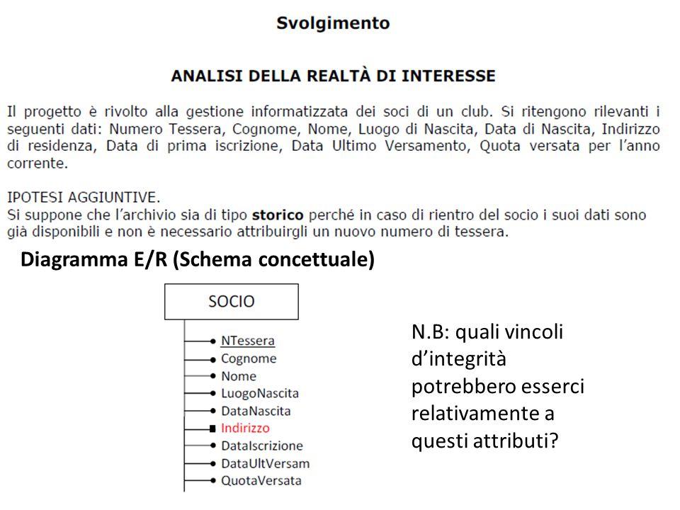 Diagramma E/R (Schema concettuale) N.B: quali vincoli d'integrità potrebbero esserci relativamente a questi attributi?