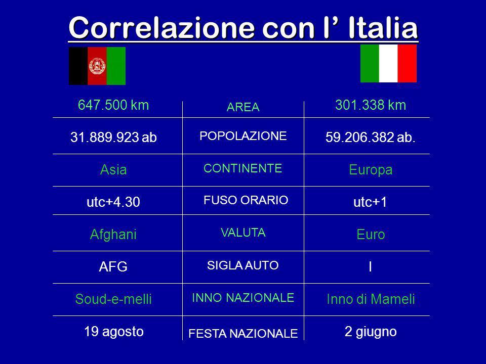 Correlazione con l' Italia 301.338 km 59.206.382 ab. Europa utc+1 Euro I Inno di Mameli 2 giugno 647.500 km 31.889.923 ab Asia utc+4.30 Afghani AFG So
