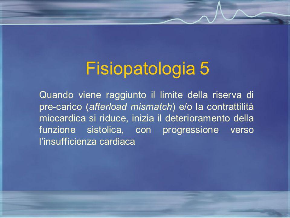 Fisiopatologia 5 Quando viene raggiunto il limite della riserva di pre-carico (afterload mismatch) e/o la contrattilità miocardica si riduce, inizia i