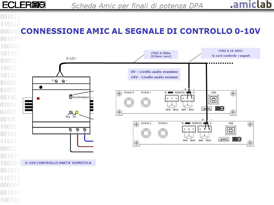 Scheda Amic per finali di potenza DPA CONNESSIONE AMIC AL SEGNALE DI CONTROLLO 0-10V FINO A 500m (0.5mm cavo) 0-10V CONTROLLO UNITA' DOMOTICA 0V – Livello audio massimo 10V – Livello audio minimo FINO A 16 AMIC la card condivide i segnali +- +- 0-10V