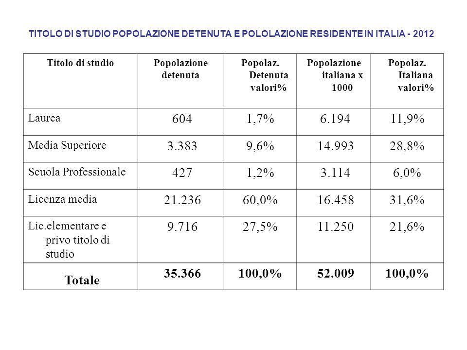 TITOLO DI STUDIO POPOLAZIONE DETENUTA E POLOLAZIONE RESIDENTE IN ITALIA - 2012 Titolo di studioPopolazione detenuta Popolaz. Detenuta valori% Popolazi
