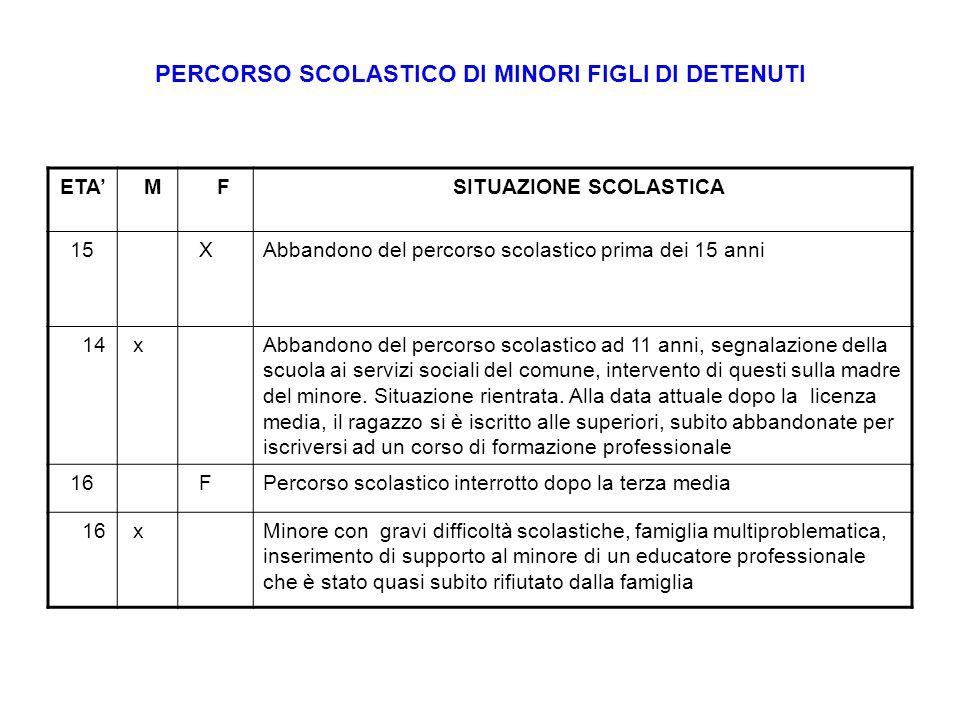 PERCORSO SCOLASTICO DI MINORI FIGLI DI DETENUTI ETA' M F SITUAZIONE SCOLASTICA 15 XAbbandono del percorso scolastico prima dei 15 anni 14 xAbbandono d