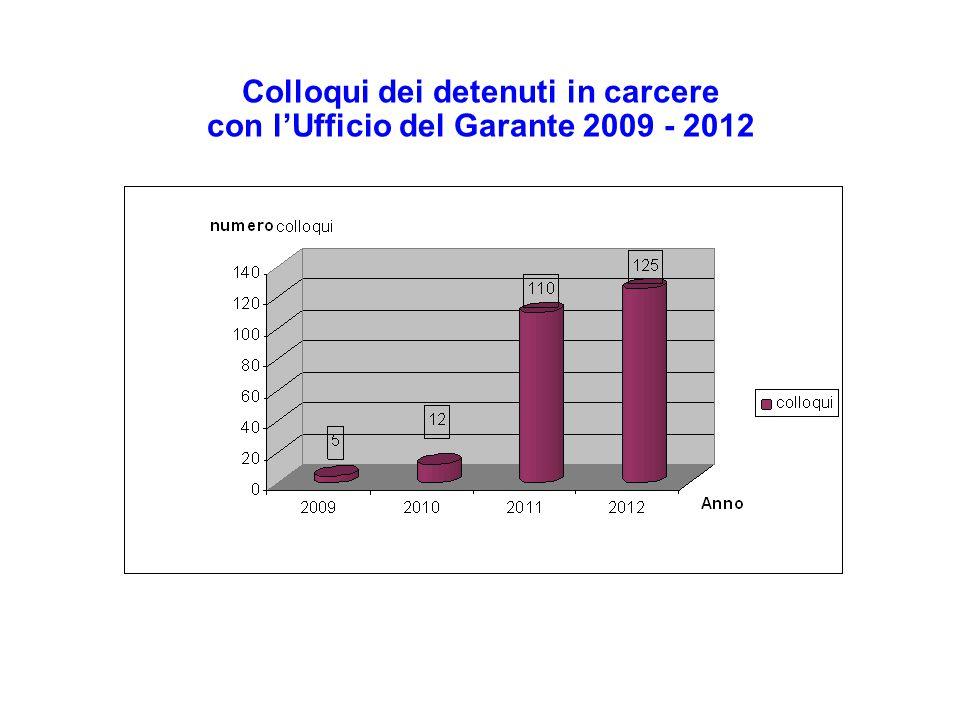 Colloqui dei detenuti in carcere con l'Ufficio del Garante 2009 - 2012