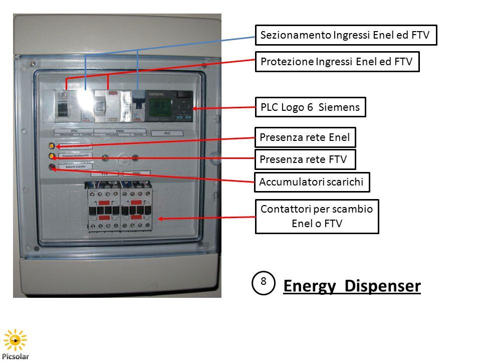 Contattori per scambio Enel o FTV PLC Logo 6 Siemens Presenza rete Enel Presenza rete FTV Accumulatori scarichi Protezione Ingressi Enel ed FTV 8 Energy Dispenser Sezionamento Ingressi Enel ed FTV