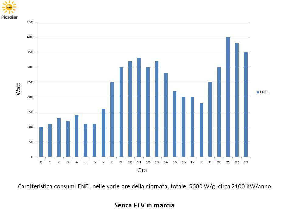 Ora Watt Caratteristica consumi ENEL nelle varie ore della giornata, totale 5600 W/g circa 2100 KW/anno Senza FTV in marcia