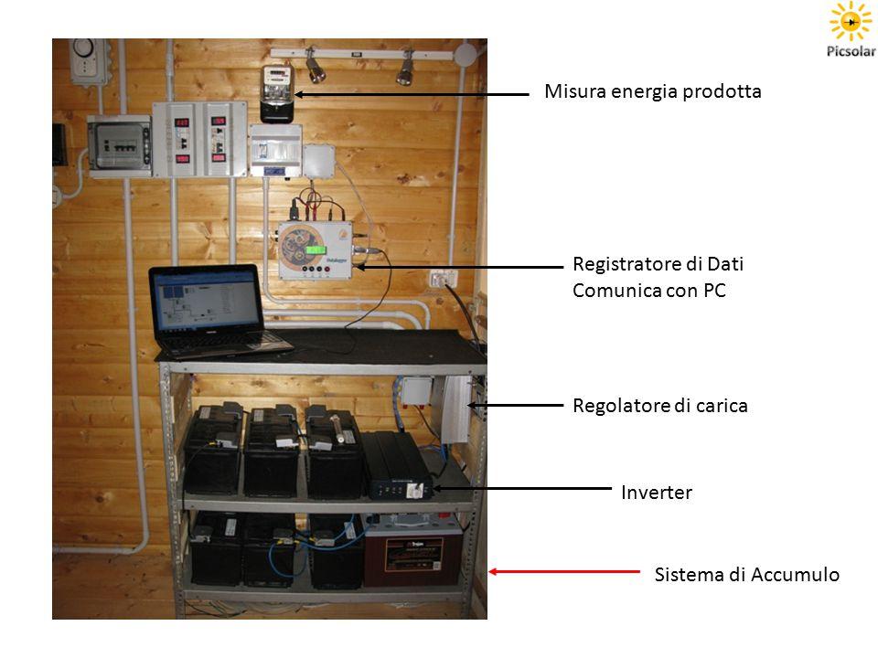 Inverter Regolatore di carica Sistema di Accumulo Registratore di Dati Comunica con PC Misura energia prodotta