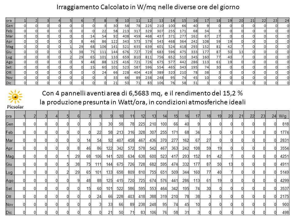 Irraggiamento Calcolato in W/mq nelle diverse ore del giorno Con 4 pannelli aventi area di 6,5683 mq, e il rendimento del 15,2 % la produzione presunt
