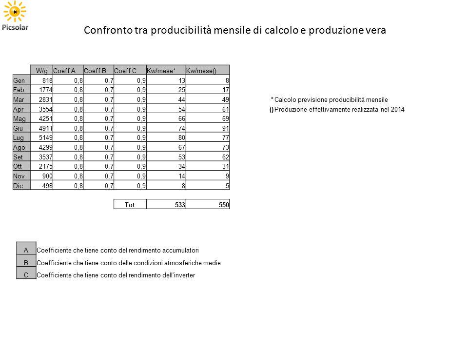 W/gCoeff ACoeff BCoeff CKw/mese*Kw/mese() Gen8180,80,70,9138 Feb17740,80,70,92517 Mar28310,80,70,94449*Calcolo previsione producibilità mensile Apr355