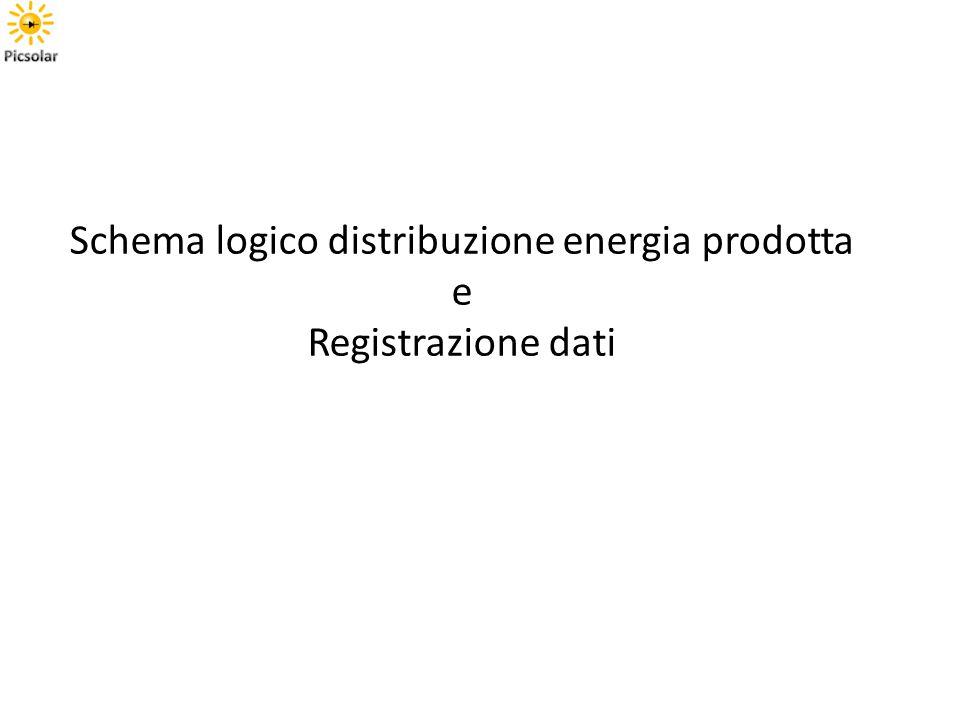Schema logico distribuzione energia prodotta e Registrazione dati