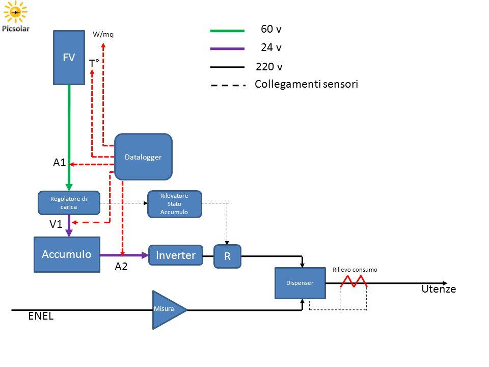 Accumulo Inverter FV Dispenser Regolatore di carica ENEL Misura Rilievo consumo Rilevatore Stato Accumulo R Datalogger T° W/mq 60 v 24 v 220 v Collegamenti sensori Utenze A1 A2 V1