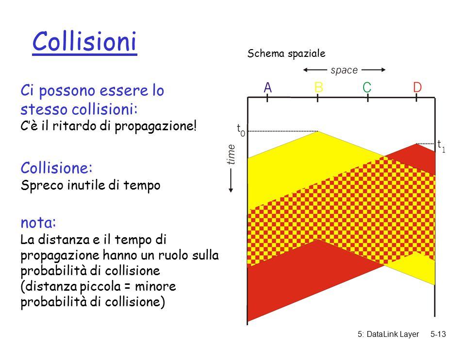 5: DataLink Layer5-13 Collisioni Ci possono essere lo stesso collisioni: C'è il ritardo di propagazione.