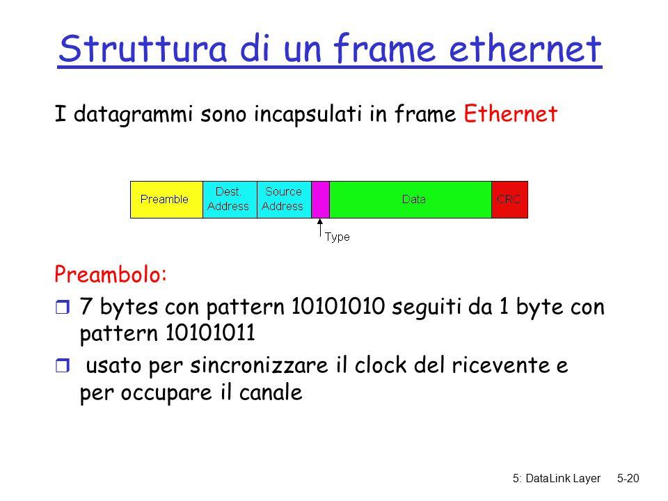5: DataLink Layer5-20 Struttura di un frame ethernet I datagrammi sono incapsulati in frame Ethernet Preambolo: r 7 bytes con pattern 10101010 seguiti da 1 byte con pattern 10101011 r usato per sincronizzare il clock del ricevente e per occupare il canale