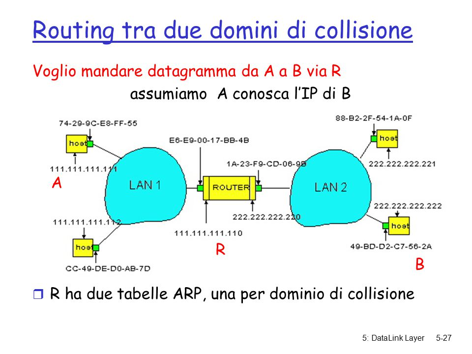 5: DataLink Layer5-27 Routing tra due domini di collisione Voglio mandare datagramma da A a B via R assumiamo A conosca l'IP di B r R ha due tabelle ARP, una per dominio di collisione r In routing table at source Host, find router 111.111.111.110 r In ARP table at source, find MAC address E6-E9-00-17-BB-4B, etc A R B