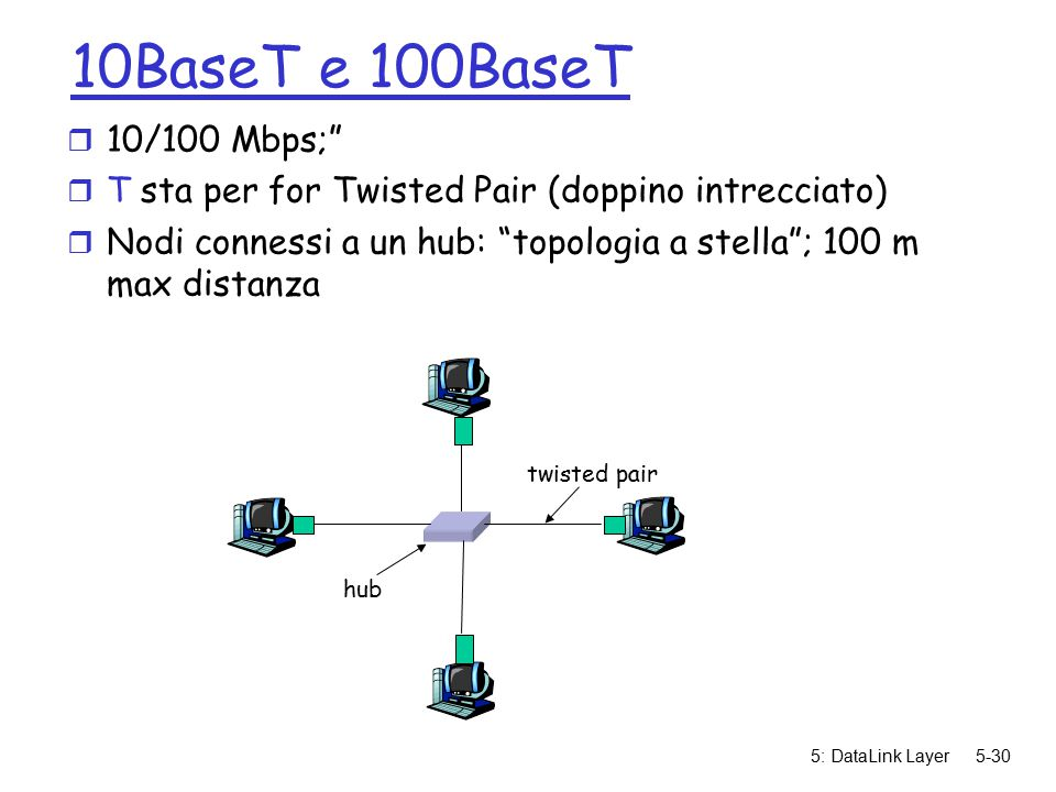 5: DataLink Layer5-30 10BaseT e 100BaseT r 10/100 Mbps; r T sta per for Twisted Pair (doppino intrecciato) r Nodi connessi a un hub: topologia a stella ; 100 m max distanza twisted pair hub