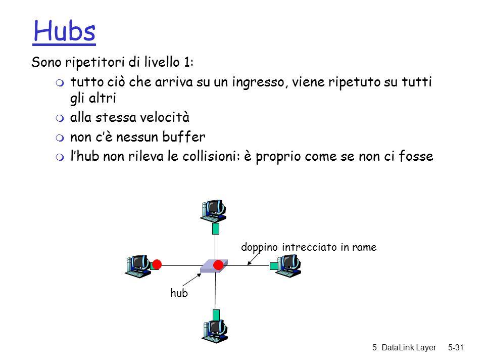 5: DataLink Layer5-31 Hubs Sono ripetitori di livello 1: m tutto ciò che arriva su un ingresso, viene ripetuto su tutti gli altri m alla stessa velocità m non c'è nessun buffer m l'hub non rileva le collisioni: è proprio come se non ci fosse doppino intrecciato in rame hub