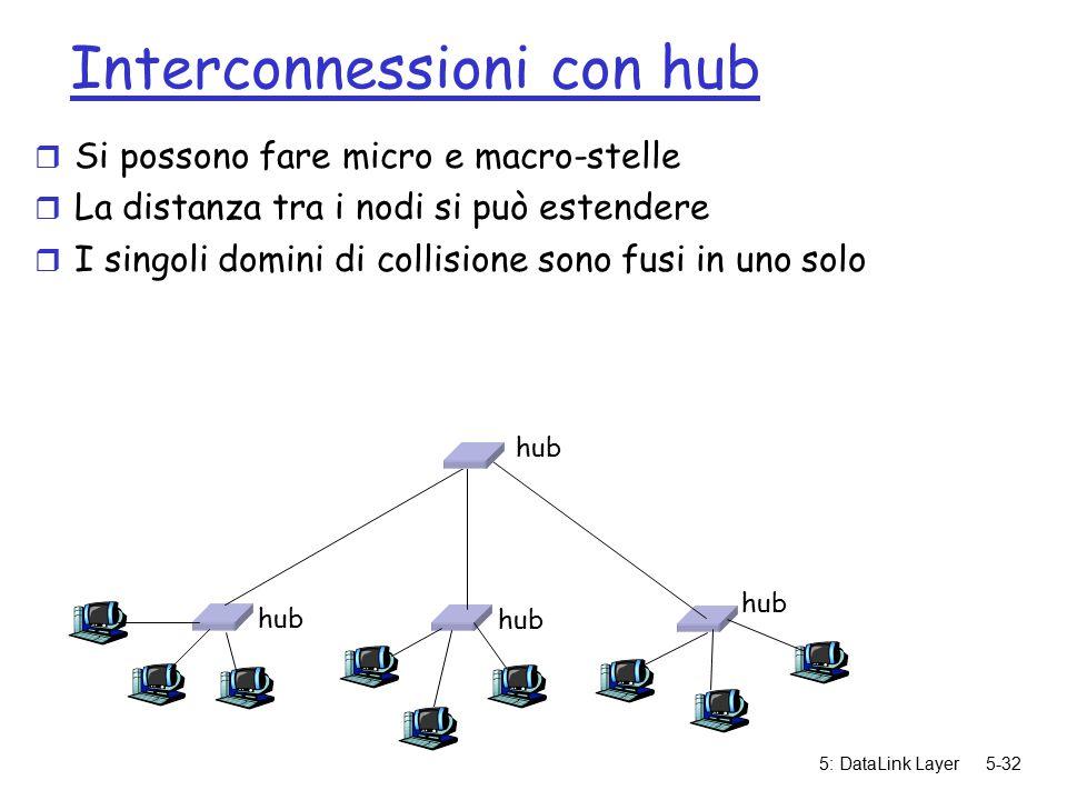 5: DataLink Layer5-32 Interconnessioni con hub r Si possono fare micro e macro-stelle r La distanza tra i nodi si può estendere r I singoli domini di collisione sono fusi in uno solo hub