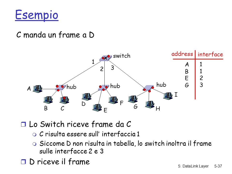 5: DataLink Layer5-37 Esempio C manda un frame a D r Lo Switch riceve frame da C m C risulta essere sull' interfaccia 1 m Siccome D non risulta in tabella, lo switch inoltra il frame sulle interfacce 2 e 3 r D riceve il frame hub switch A B C D E F G H I address interface ABEGABEG 11231123 1 2 3