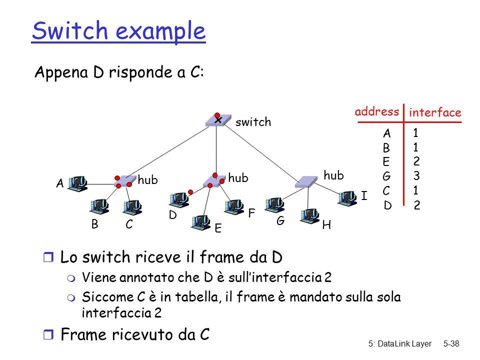 5: DataLink Layer5-38 Switch example Appena D risponde a C: r Lo switch riceve il frame da D m Viene annotato che D è sull'interfaccia 2 m Siccome C è in tabella, il frame è mandato sulla sola interfaccia 2 r Frame ricevuto da C hub switch A B C D E F G H I address interface ABEGCABEGC 1123111231 D 2