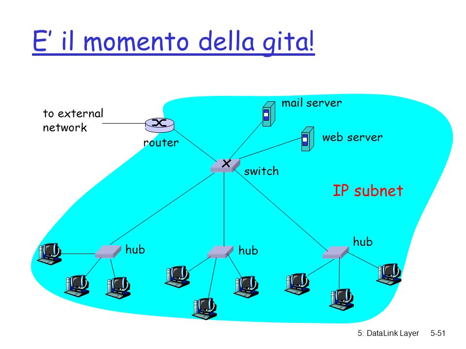 5: DataLink Layer5-51 E' il momento della gita! hub switch to external network router IP subnet mail server web server