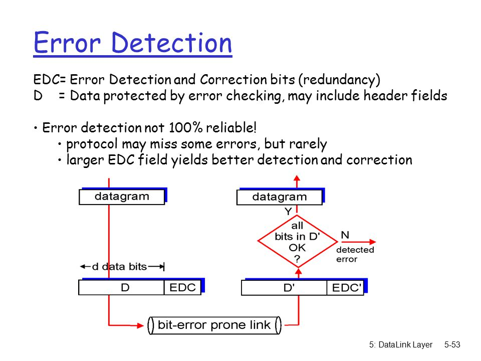 5: DataLink Layer5-53 Error Detection EDC= Error Detection and Correction bits (redundancy) D = Data protected by error checking, may include header fields Error detection not 100% reliable.