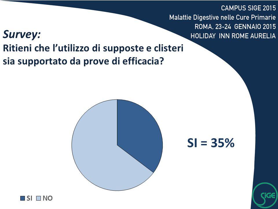 Survey: Ritieni che l'utilizzo di supposte e clisteri sia supportato da prove di efficacia? SI = 35%