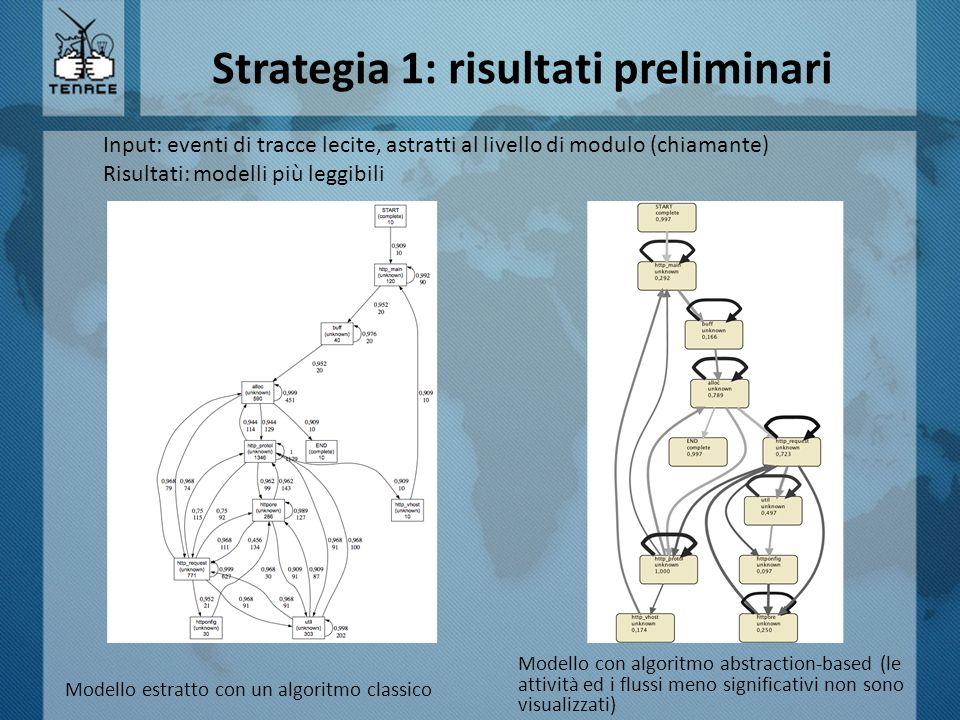 Strategia 1: risultati preliminari Modello estratto con un algoritmo classico Input: eventi di tracce lecite, astratti al livello di modulo (chiamante) Risultati: modelli più leggibili Modello con algoritmo abstraction-based (le attività ed i flussi meno significativi non sono visualizzati)