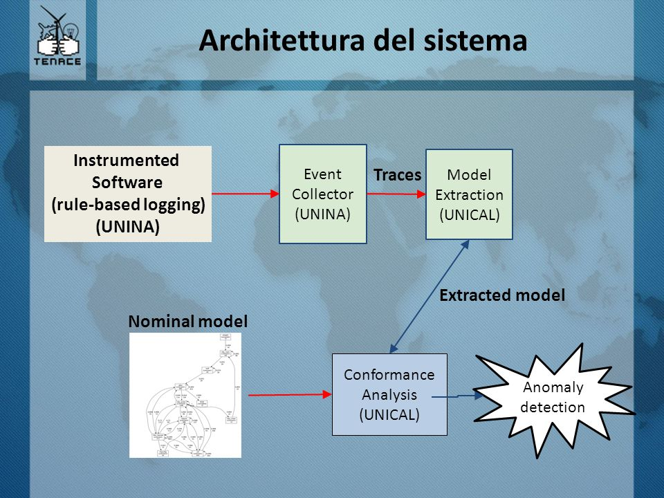 Architettura del sistema Event Collector (UNINA) Instrumented Software (rule-based logging) (UNINA) Model Extraction (UNICAL) Nominal model Conformance Analysis (UNICAL) Anomaly detection Extracted model Traces