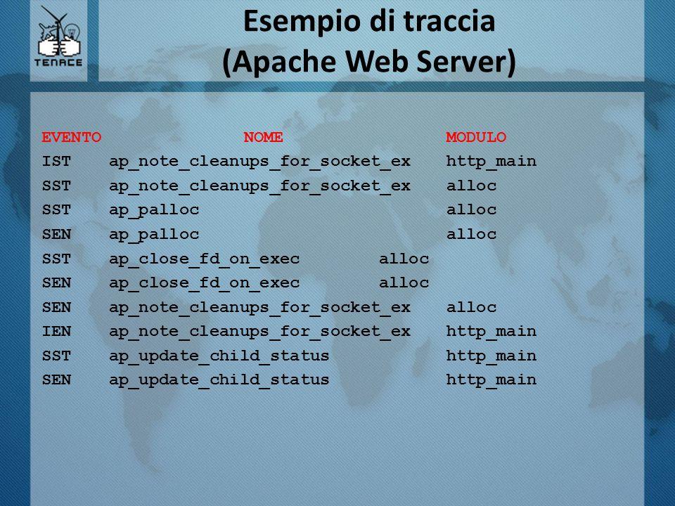 Esempio di traccia (Apache Web Server) EVENTONOMEMODULO IST ap_note_cleanups_for_socket_ex http_main SST ap_note_cleanups_for_socket_ex alloc SST ap_p