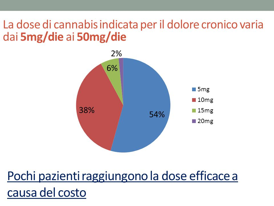 Pochi pazienti raggiungono la dose efficace a causa del costo La dose di cannabis indicata per il dolore cronico varia dai 5mg/die ai 50mg/die