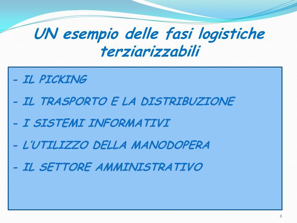 UN esempio delle fasi logistiche terziarizzabili - IL PICKING - IL TRASPORTO E LA DISTRIBUZIONE - I SISTEMI INFORMATIVI - L'UTILIZZO DELLA MANODOPERA - IL SETTORE AMMINISTRATIVO 2