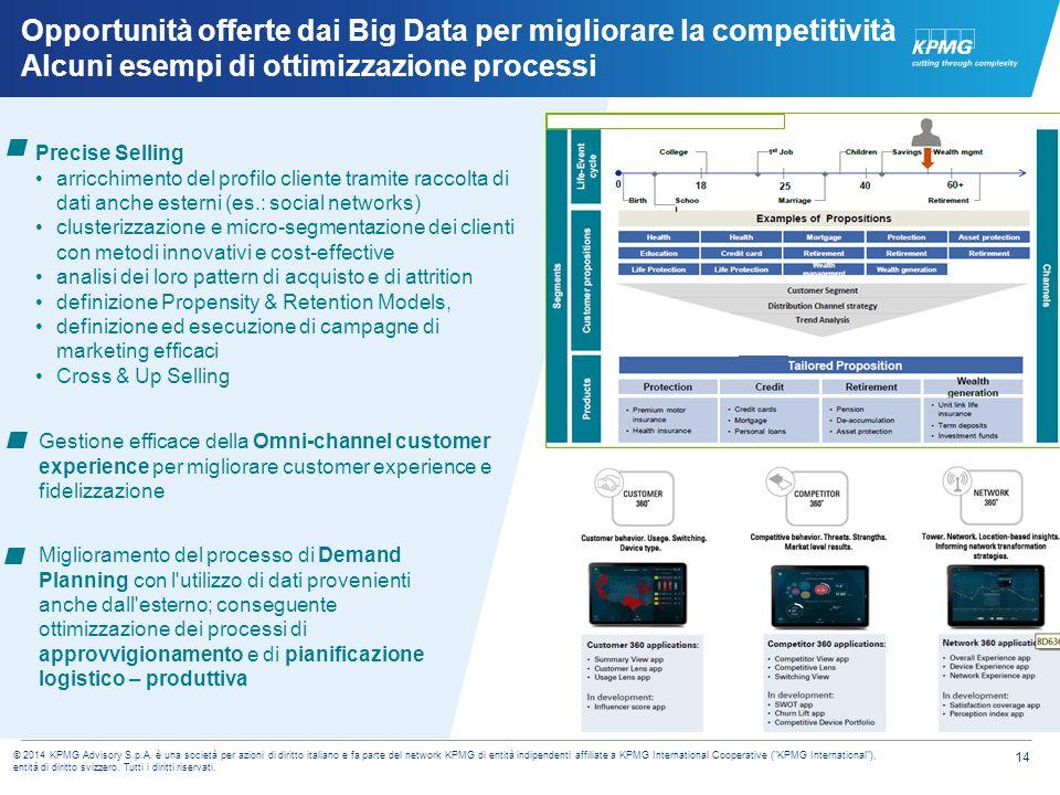 14 © 2014 KPMG Advisory S.p.A. è una società per azioni di diritto italiano e fa parte del network KPMG di entità indipendenti affiliate a KPMG Intern