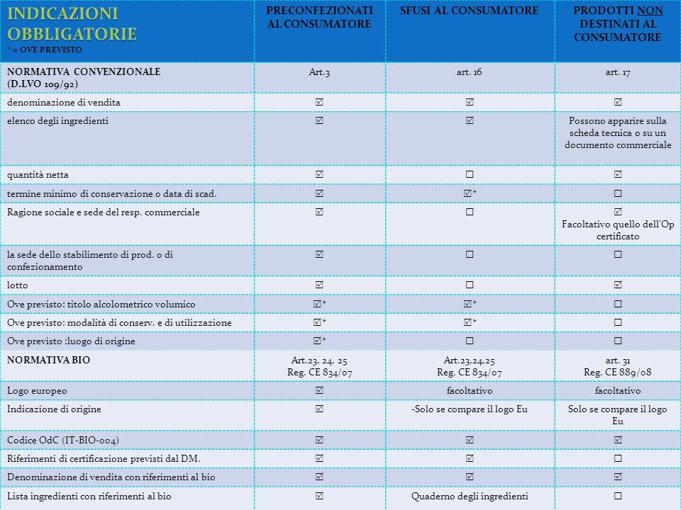 PRECONFEZIONATI AL CONSUMATORE SFUSI AL CONSUMATOREPRODOTTI NON DESTINATI AL CONSUMATORE NORMATIVA CONVENZIONALE (D.LVO 109/92) Art.3art. 16art. 17 de