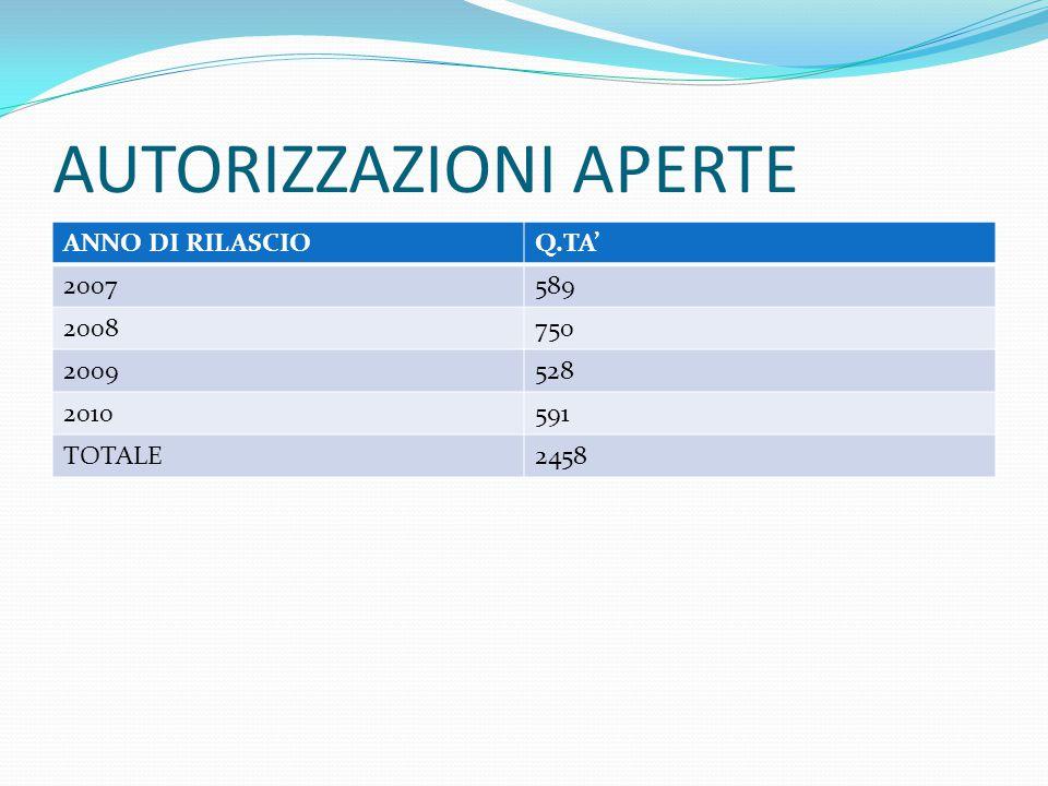 AUTORIZZAZIONI APERTE ANNO DI RILASCIOQ.TA' 2007589 2008750 2009528 2010591 TOTALE2458