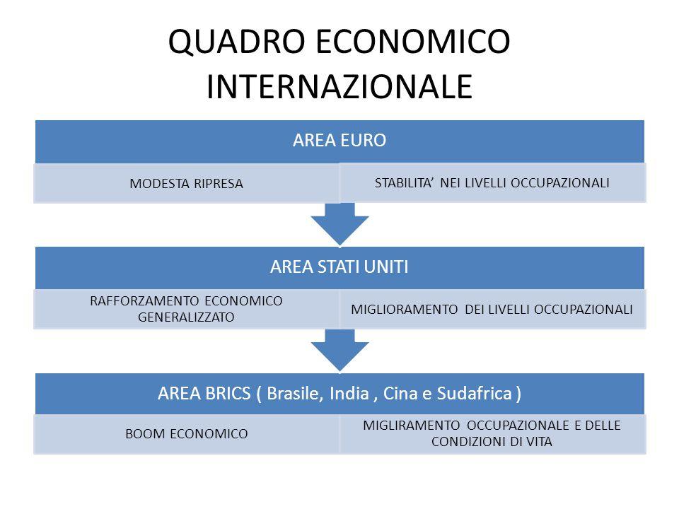 QUADRO ECONOMICO INTERNAZIONALE AREA BRICS ( Brasile, India, Cina e Sudafrica ) BOOM ECONOMICO MIGLIRAMENTO OCCUPAZIONALE E DELLE CONDIZIONI DI VITA AREA STATI UNITI RAFFORZAMENTO ECONOMICO GENERALIZZATO MIGLIORAMENTO DEI LIVELLI OCCUPAZIONALI AREA EURO MODESTA RIPRESA STABILITA' NEI LIVELLI OCCUPAZIONALI